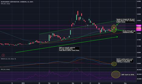 BPMX: Chart Update