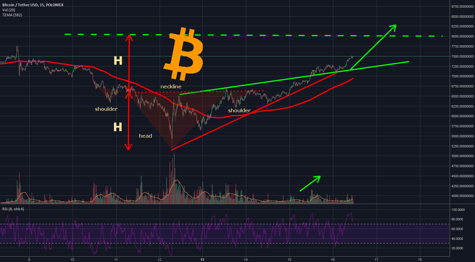 Will it be Textbook Inverse H&S Breakthrough of 8k Psycological