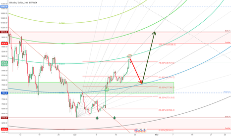 BTCUSD: BTC/USD H&S Formation