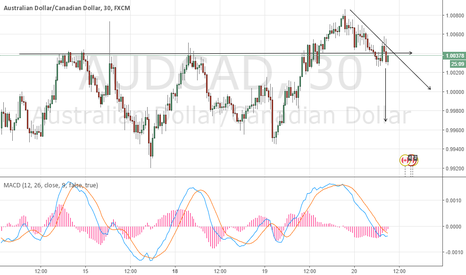 AUDCAD: AUDCAD joining the bear hug, short position in-placed