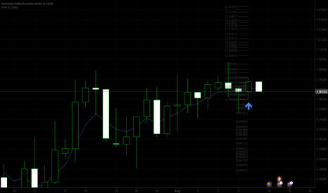 AUDCAD: Bullish AUDCAD for Friday 8/11
