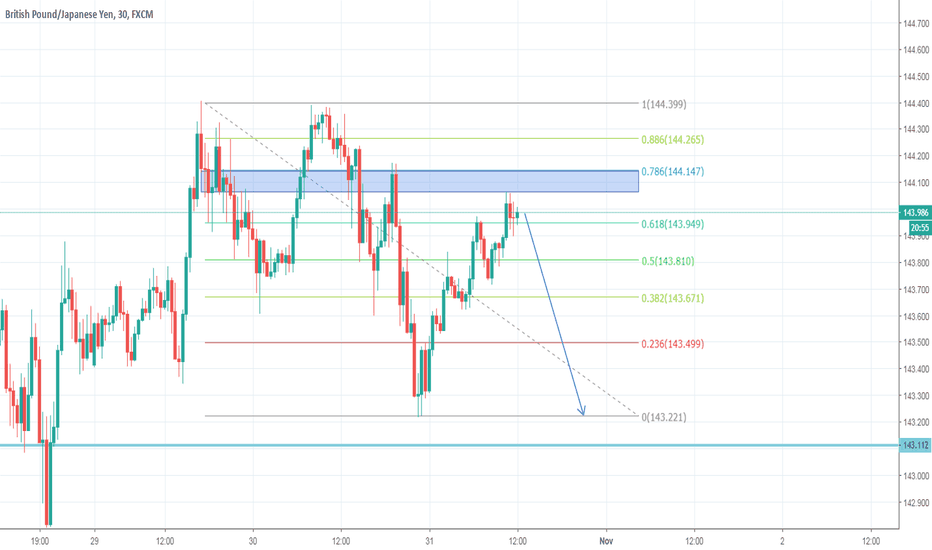 GBPJPY: GBPJPY  Can Short