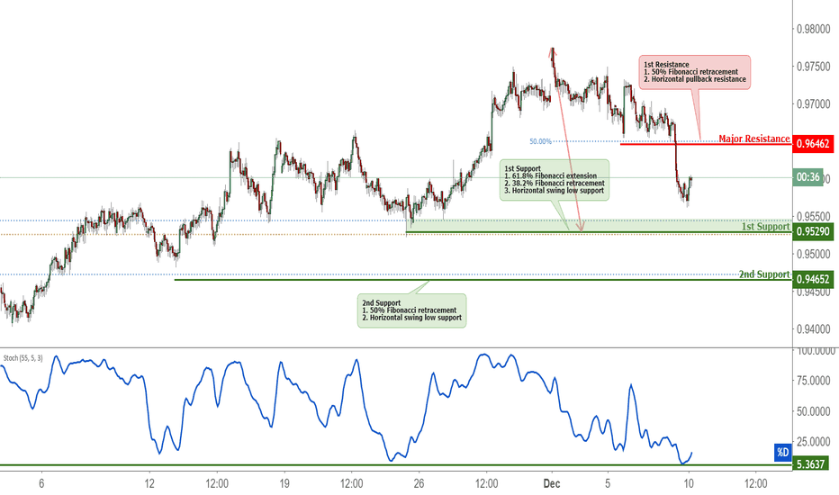 AUDCAD: AUDCAD Approaching Support, Potential Bounce