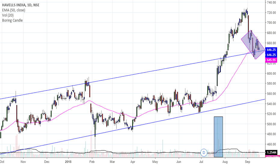HAVELLS: HAVELLES CAN BE LONG FOR TARGET OF 677/688/714 CBSL 625