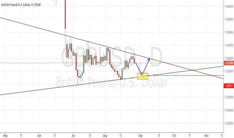 GBPUSD: GBPUSD potential triangle