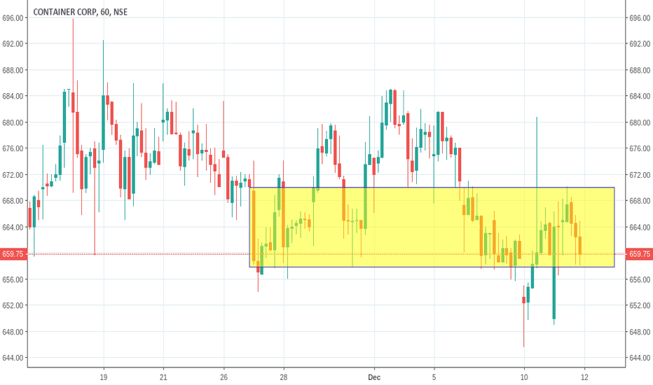 CONCOR: CONCOR (Container Corporation of India Ltd) SELL BELOW 658