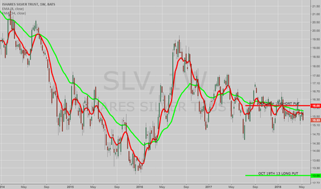 SLV: OPENING: SLV JULY 20TH 16 SHORT/OCT 19TH 13 LONG PUT DIAGONAL