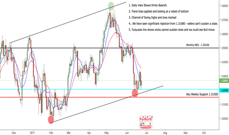 USDCAD: USDCAD Daily View - Bias changing?
