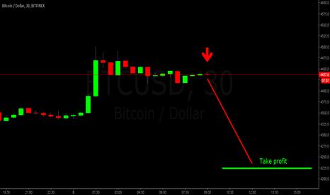 BTCUSD: BTC/USD Short Setup