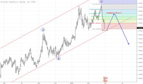 GBPUSD: RETRACEMENT GBPUSD?