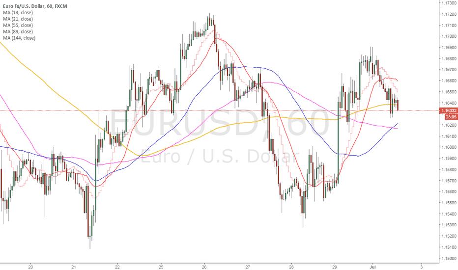 EURUSD: MA trading pattern