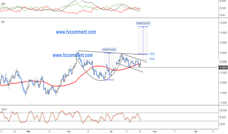 USDZAR: USDZAR: Cup with handle is in play
