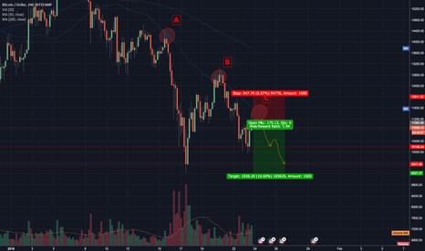 BTCUSD: BTC/USD Short Opportunity