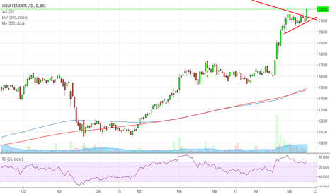 INDIACEM: INDIA CEMENTS PENANT BREAKOUT