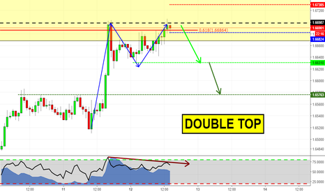 GBPAUD: Double Top at market on GBPAUD