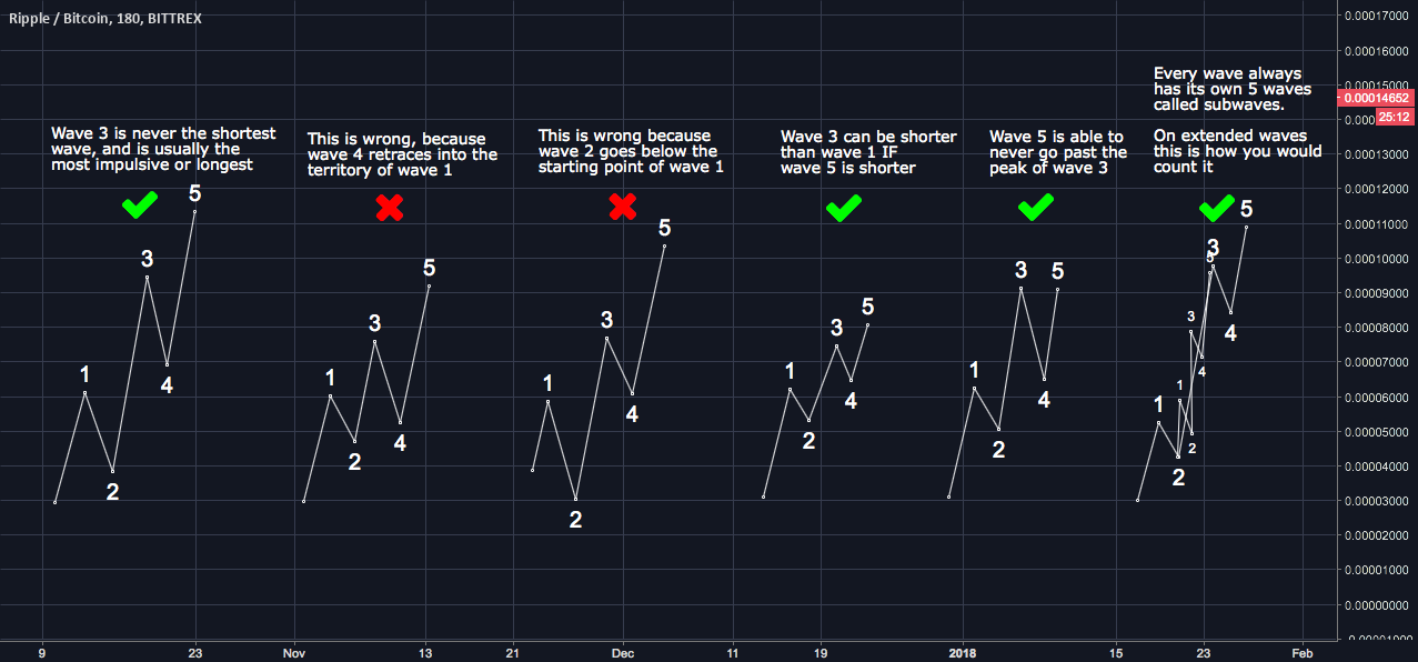 Correct and Wrong ways to count Elliot Waves