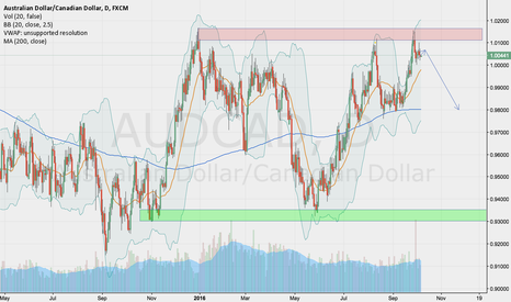 AUDCAD: Selling AUDCAD off daily pin bars.