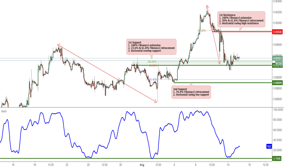 EURGBP: EURGBP Approaching Support, Potential For A Bounce!