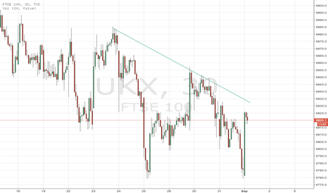 UKX: 6835 then down 6792