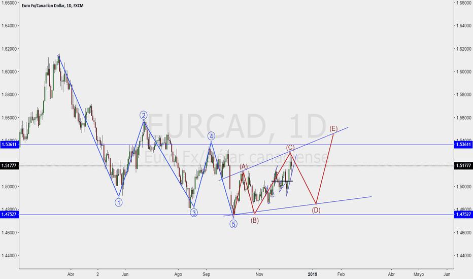 EURCAD: EURCAD Posible triangulo expansivo