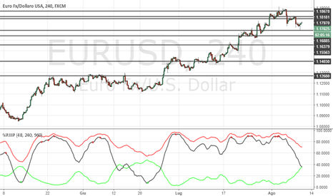 EURUSD: EUR/USD in attesa del test di aread 1.1870