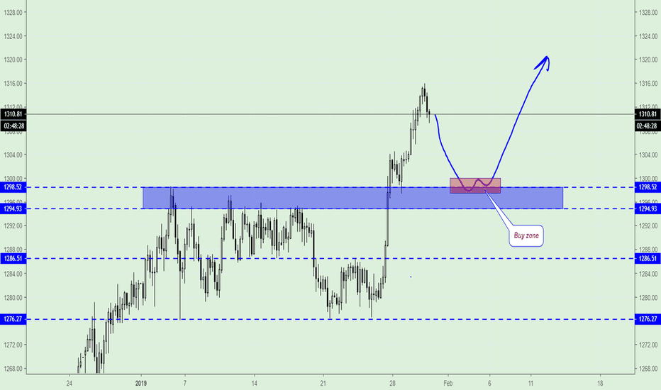 GOLD: GOLD (XAU/USD), Trading Plan.