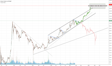 BTCUSD: BITCOIN CONSOLIDATING FOR THE NEXT BULL RUN