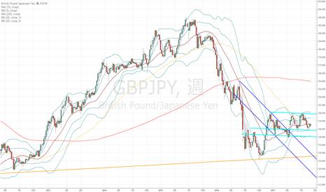 GBPJPY: ポンド円:中長期的には大きなレンジか…