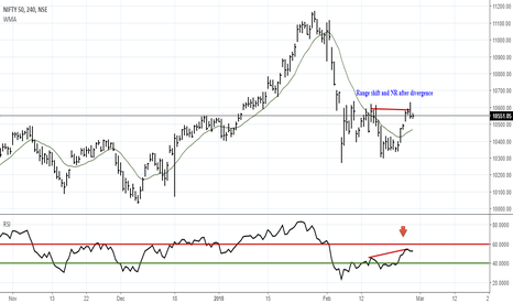 NIFTY: Range shift and NR after divergence