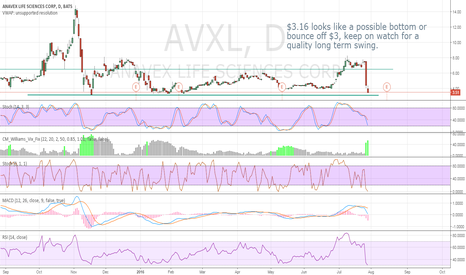 AVXL: $3.16 looks like a possible bottom