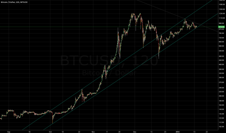 BTCUSD: Bitcoin  trend channel - logarithmic