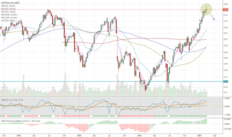 XIV/SSO: Likely Trend reversal for equities