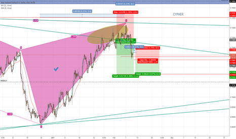 NZDUSD: nzd usd short CYPHER