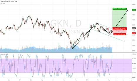 GKN: Break of Flag to upside in GKN
