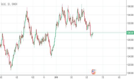 XAUUSD: 今日凌晨结束的FOMC政策纪要,使得美元,欧美近期走势非常明显