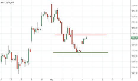 NIFTY: Bull above 10675