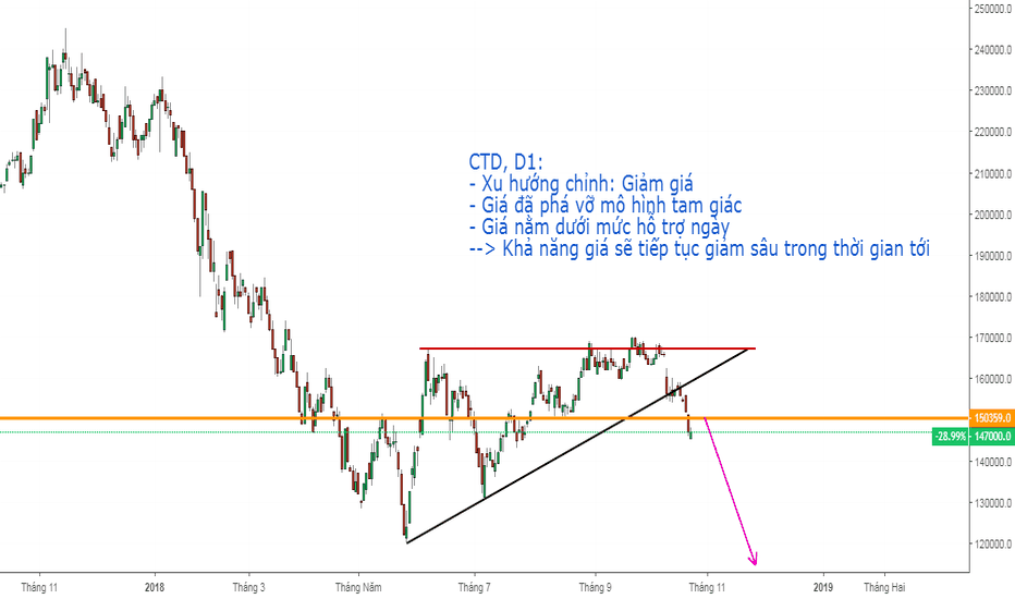CTD: CTD, Công ty cổ phần xay dựng COTECCONS.