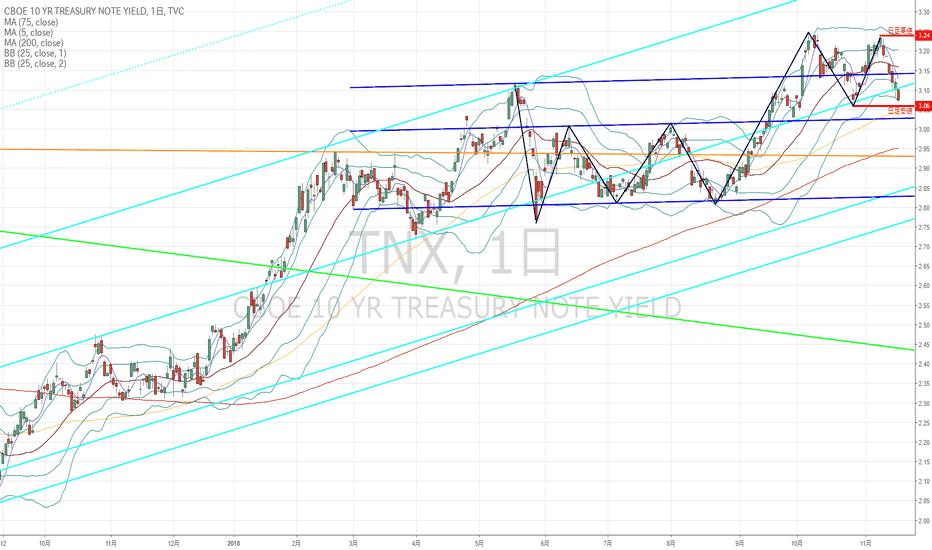 TNX: 世界の主要債券市場から状況を判断する