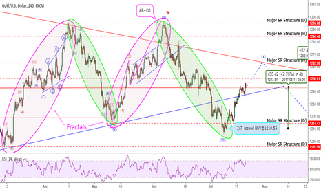 XAUUSD: Gold: Fractals Foretold Future! Now +330 pips
