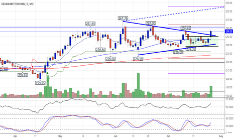 HEXAWARE: Symmetrical Triangular breakout for HEXAWARE TECH.