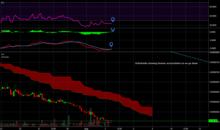 POTBTC: Been hard on POT, but main 3 indicators in confluence.