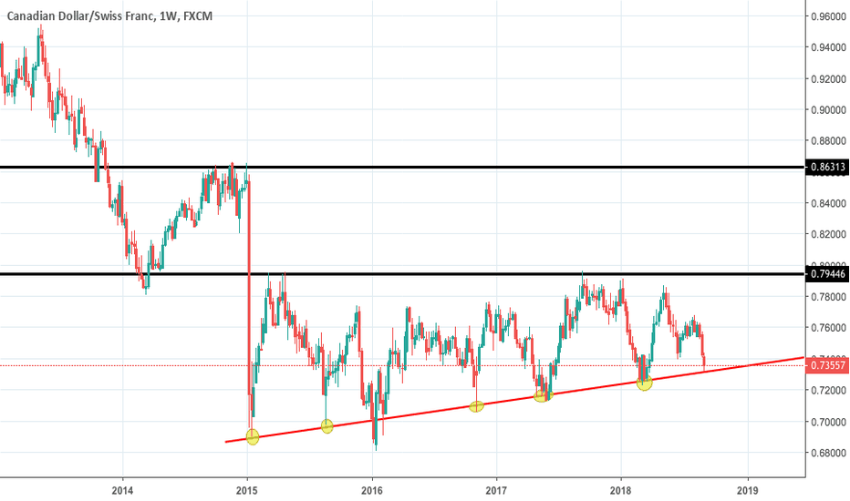 CADCHF: CADCHF weekly at support