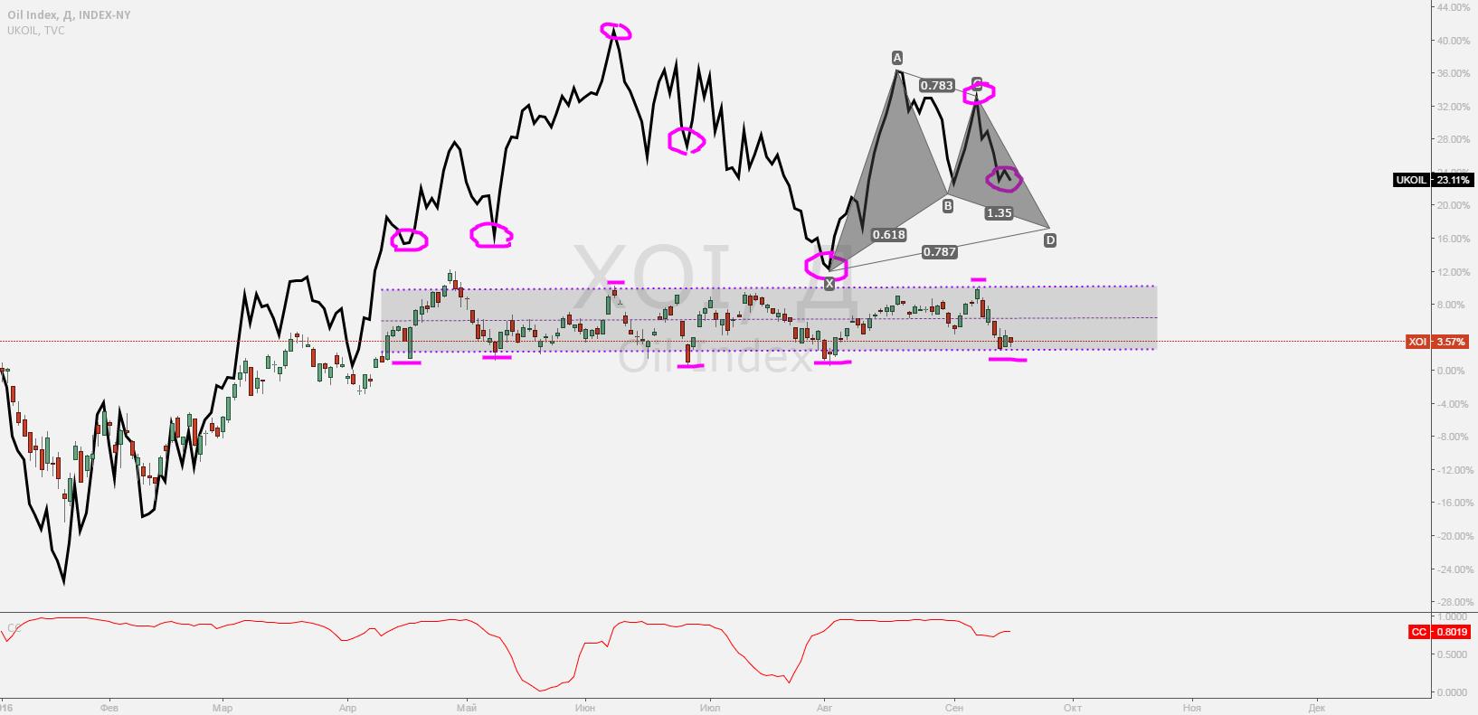 OIL INDEX или как предсказать движение нефти 19.09