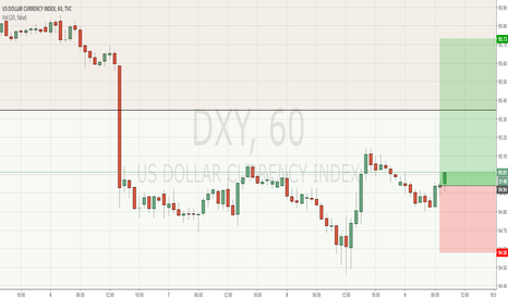 DXY: #DXY #US DOLLAR CURRENCY INDEX only to the info / nur zur Iinfo