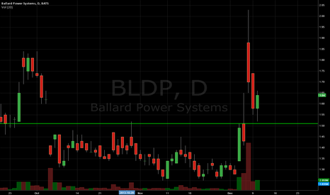 BLDP: $BLDP - Fuel Cell plays