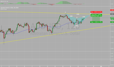AUDUSD: AUD/USD Bearish Bat 2hr chart