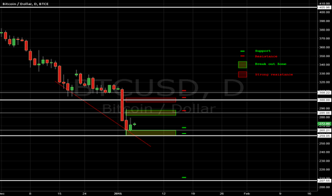 BTCUSD: [BITCOIN] Horizontal S&R | Updated