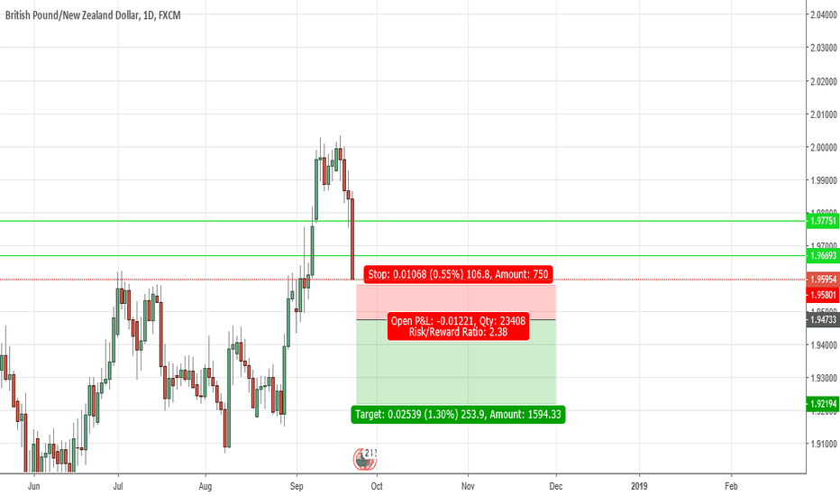 GBPNZD: GBPNZD keep on going