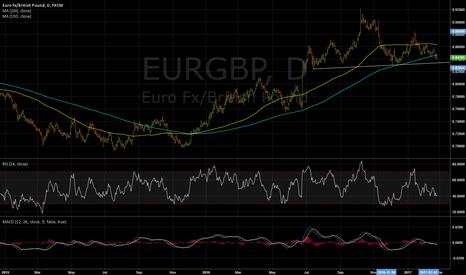 EURGBP: Trade Idea, 24 Feb: Sell EURGBP