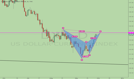 DXY: DXY, watch out for bearish BAT